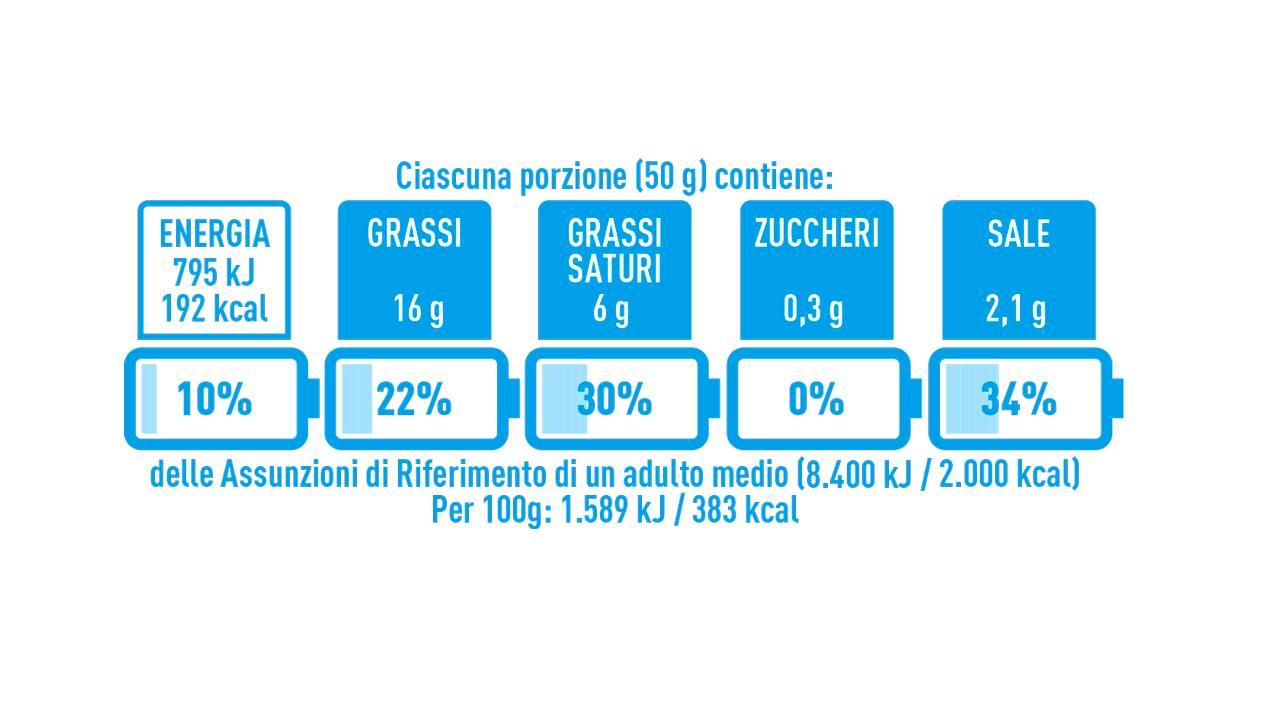 Nutrinform Battery, aperto il sito per l'etichettatura nutrizionale italiana